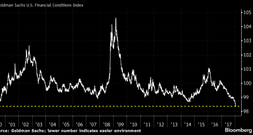 Investors hype is at levels unseen since dot-com bubble