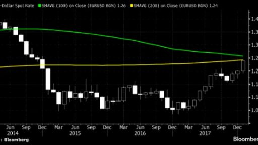 EUR/USD is reaching serious resistance