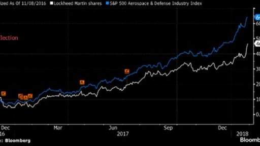 Defensive stocks are set for price increase