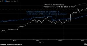 Jeff Bezos's net worth