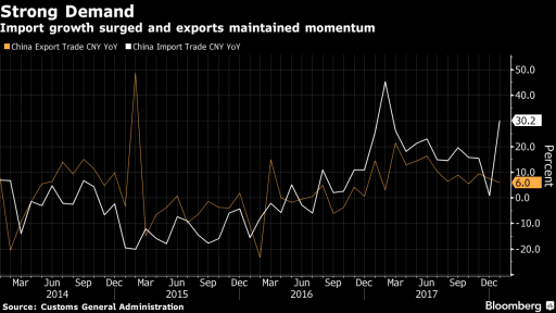 China import export data