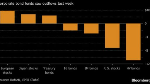 Capital outflows from bonds