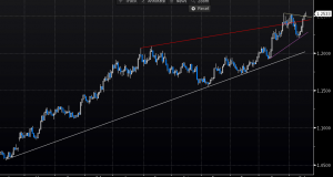 EUR remains strong