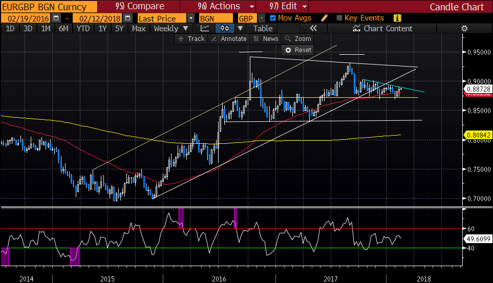 EURGBP Big picture