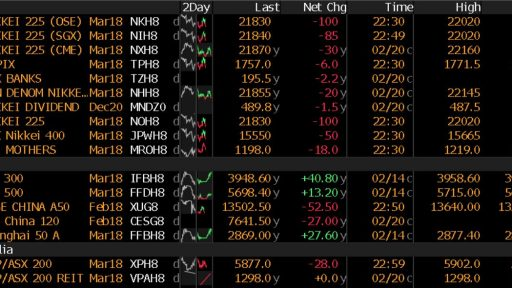 Asia futures table