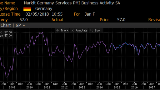 Germany Services PMI movement
