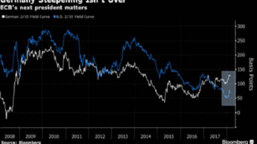German curve can steepen as ECB end-game plays out