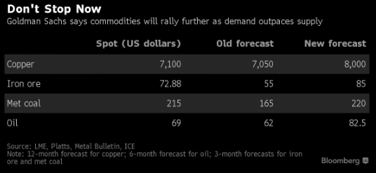 Goldman commodity forecast revision