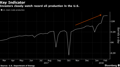 US Oil output