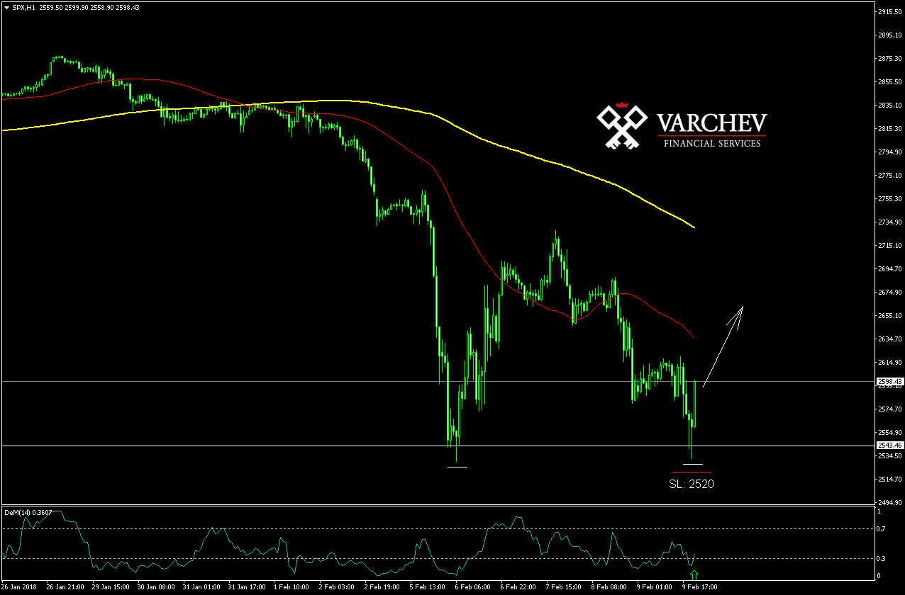 Varchev Finance SP500 Long idea