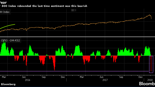 SP500 and Bloomberg Greed Indicator
