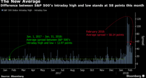 S&P 500 Intraday high and low