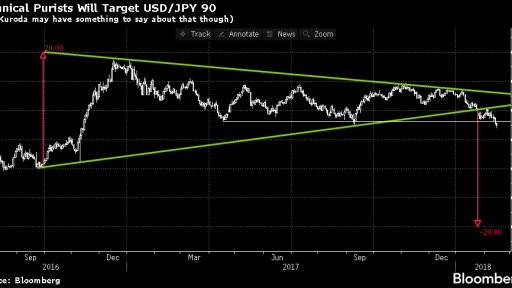 USD/JPY Triangle break
