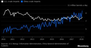 China import oil