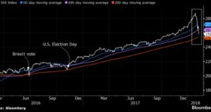 S&P breaches two key supports