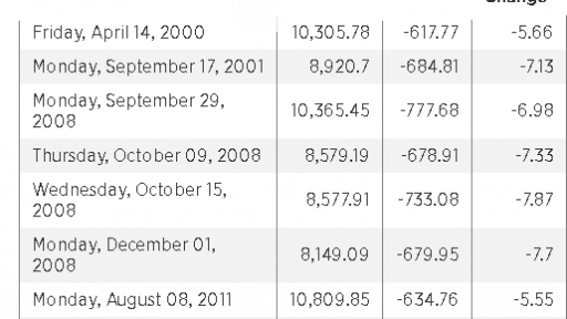 History of DJIA slumps