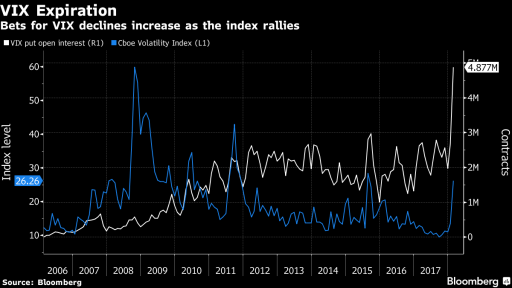 VIX compare to PUT on VIX