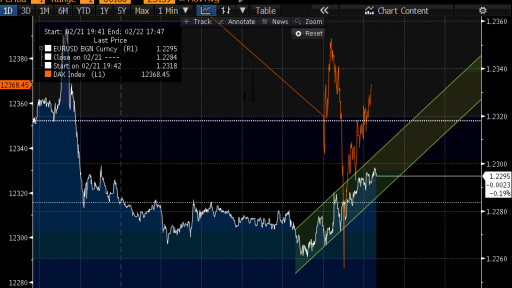 EUR USD vs DAX index