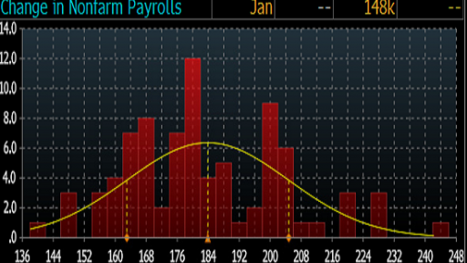 NFP data