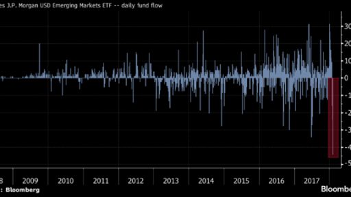 Bond ETF bleeds cash