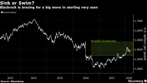 GBP straddle breakeven
