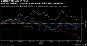 Gold vs EUR GBP JPY and USD