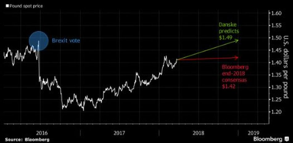 Can GBP/USD reach 1 49 until the end of the year