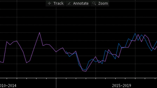 Caixin Manufacturing PMI