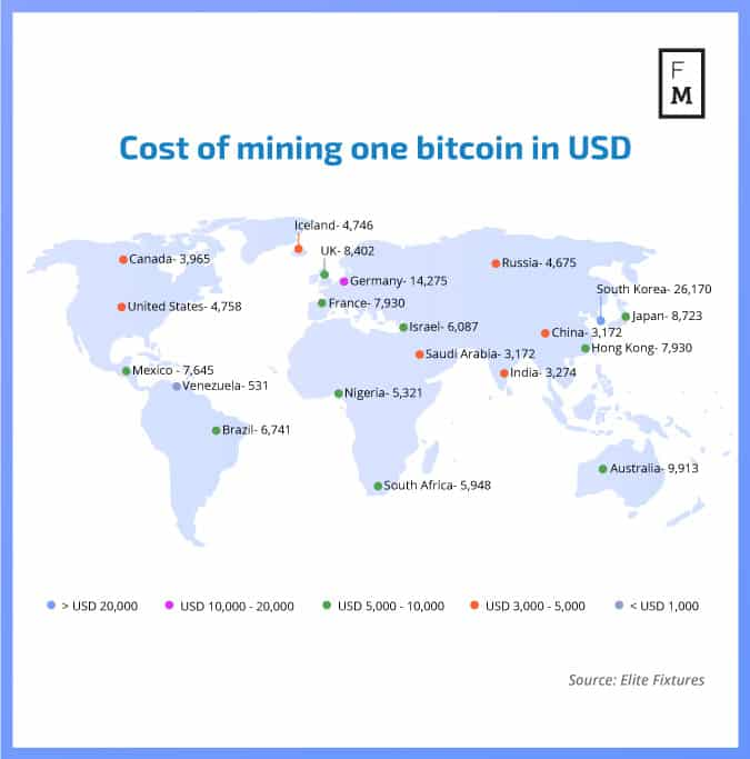 Cost of mining one bitcoin
