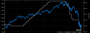 Who cares? SP500 is growing