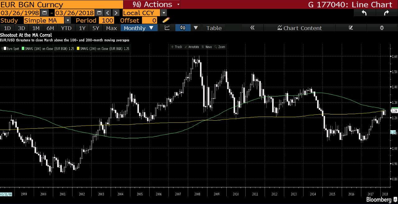 EUR USD Monthly Chart