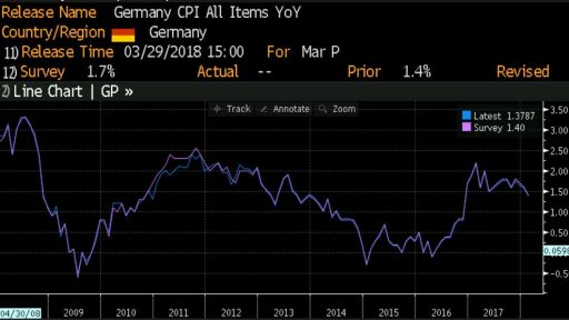 Germany CPI