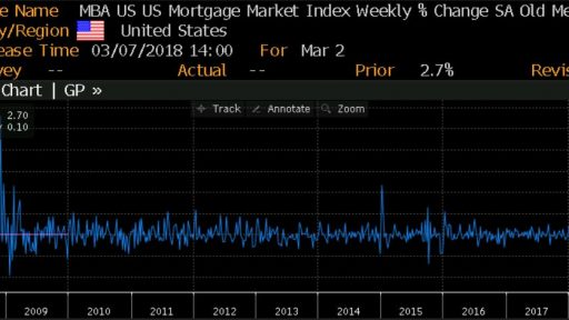 US MBA Mortgage applications