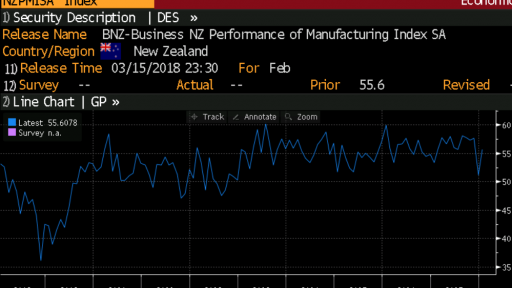 NZD Business PMI