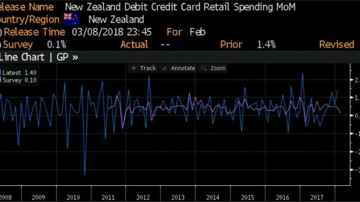 NZD retails sales via credit cards