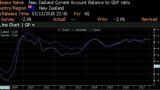 New Zealand Current account