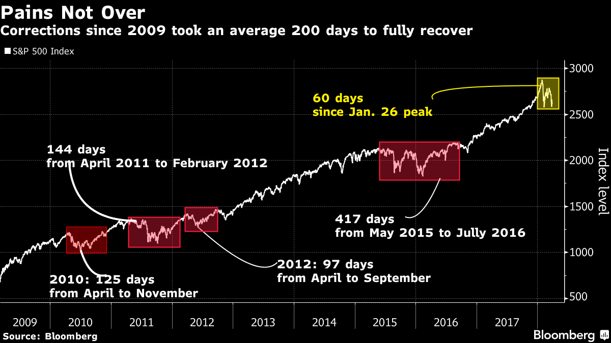 SP500 corrections
