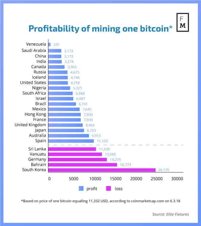 Profitability-of-mining-one-bitcoin-