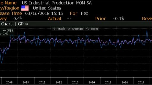 US Industrial production data