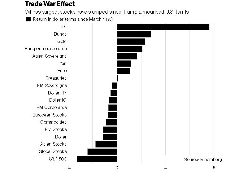Winners and loser from Trump Trade War