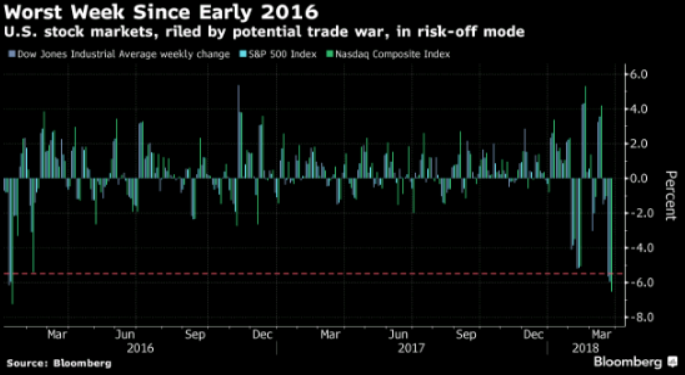 U S  stock markets, riled by potential trade ward, in risk