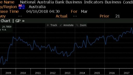 Australia - Business confidence