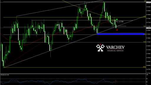 Varchev Finance - AUD/USD bearish expectations