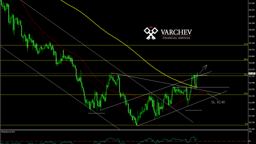 CAD/JPY - Long
