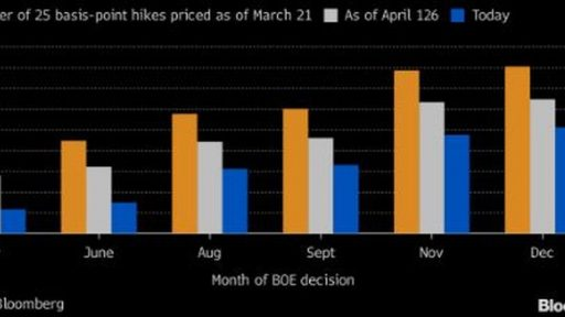 Boe won't hike in May