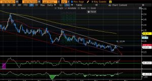 Varchev Finance - Coffee D1 bearish expectations