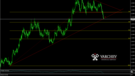 EUR/USD continues with it's downward momentum