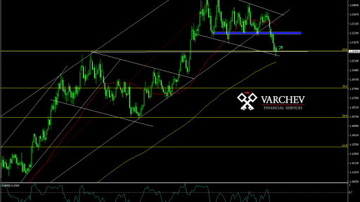 Varchev Finance - EUR/USD Bullish expectations