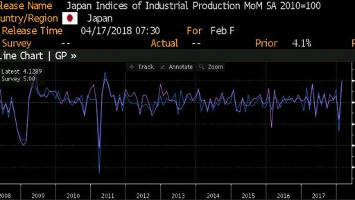 Japan Industrial production history