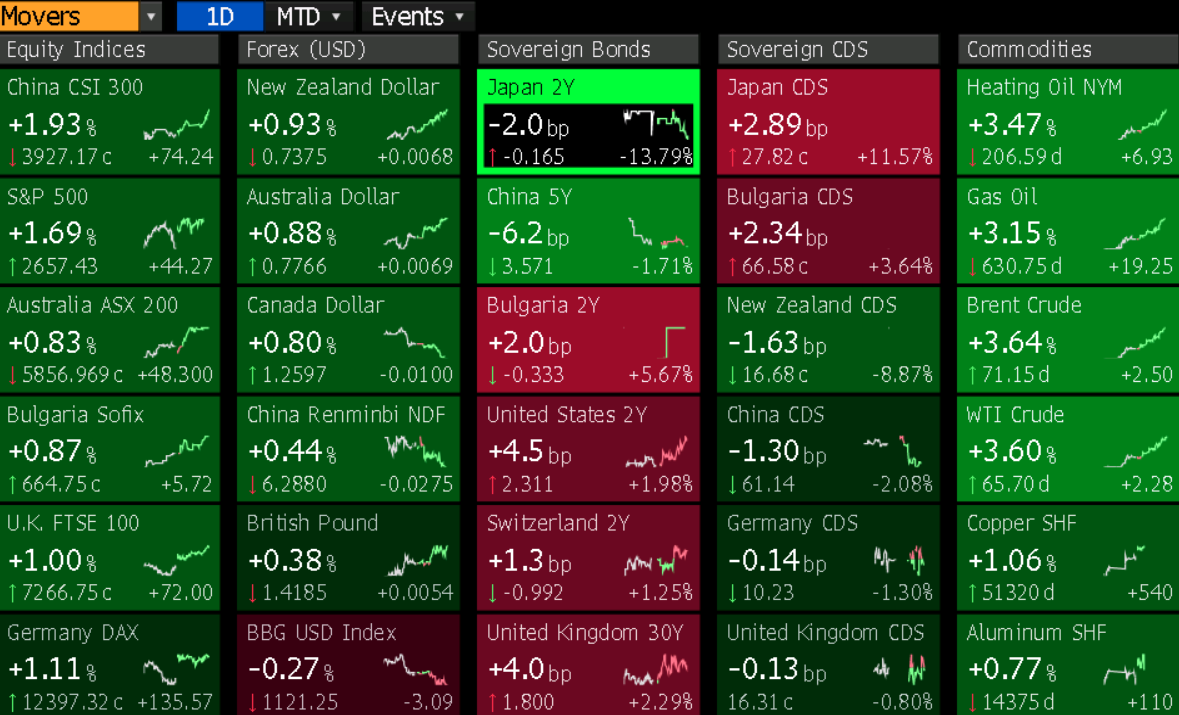 FX Movers